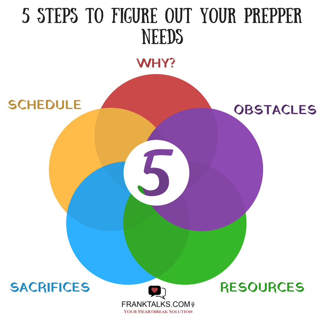 figure out your prepper needs